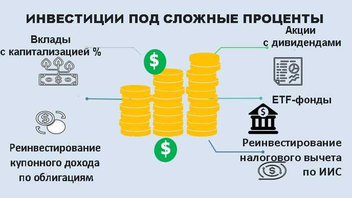 87.Виды процентных ставок. Расчет доходности инвестиций (начало). Инвестиции. Шпаргалки