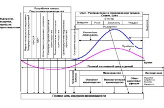 Сущность инноваций и инновационной деятельности - Инновационная деятельность в сельском хозяйстве и управление ею