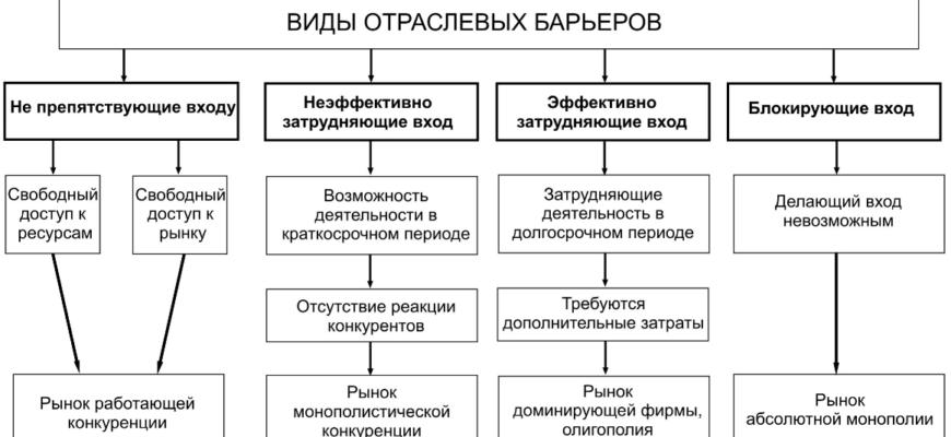 Нетарифный барьер – Финансовая энциклопедия