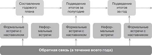 Наставничество в ДОУ | Материал на тему:  | Образовательная социальная сеть
