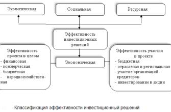Постановление 1108 Об активизации работы по привлечению иностранных инвестиций в экономику Российской Федерации