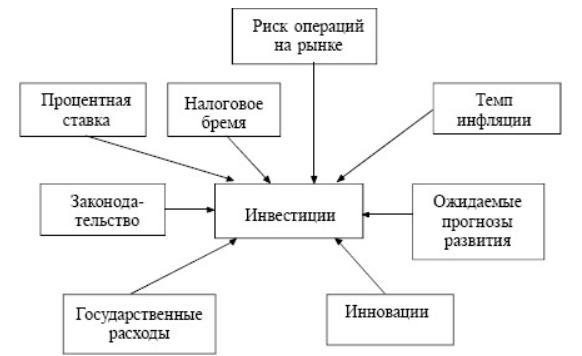 Инвестиции:  их сущность, место и роль в развитии современной экономики