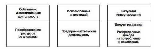 Теоретические основы инвестиционной политики государства, Инвестиционная деятельность - Инвестиционная деятельность в России