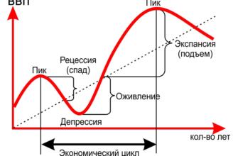 Неоклассические модели экономического цикла (Курсовая работа)