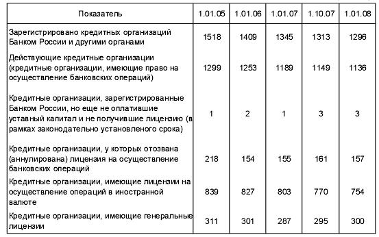 Банковское дело. Основы инвестиционной политики банка
