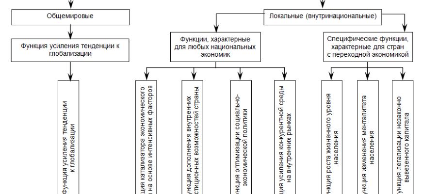 Студопедия — Мировой рынок иностранных инвестиций