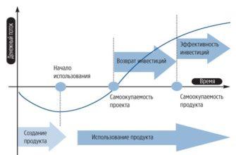 Индекс рентабельности инвестиций: определение, формула расчета - План-Про