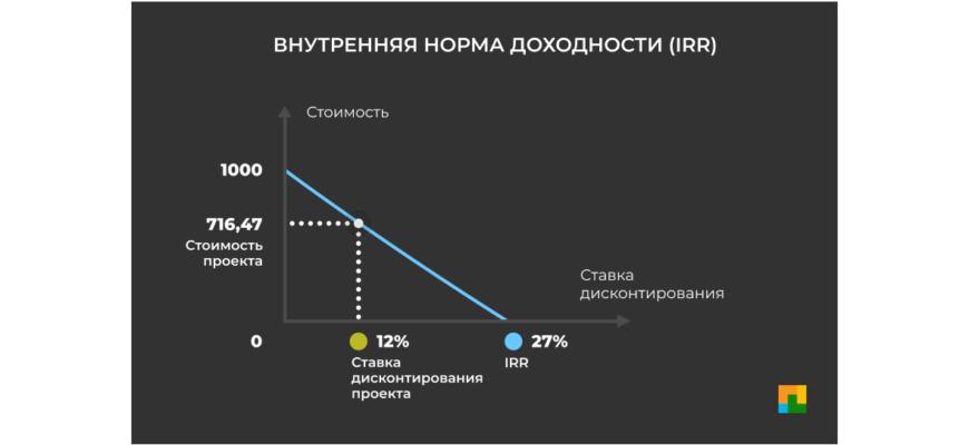Индекс доходности проекта: описание, формула и пример расчета