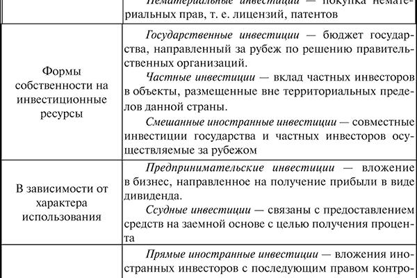 Прямые иностранные инвестиции их роль и влияние на экономику принимающих стран Россия (Реферат)