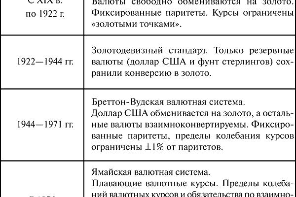 ЛЕКЦИЯ №11. Международные валютные отношения / Мировая экономика: конспект лекций