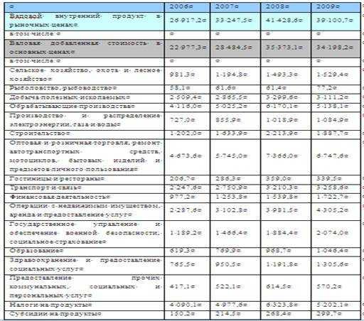 Инновационный портфель предприятия. Реферат. Менеджмент. 2015-03-03