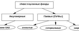 Коллективные и совместные инвестиции и инвестирование
