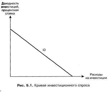 2.7. Инвестиции и сбережения: проблемы равновесия -