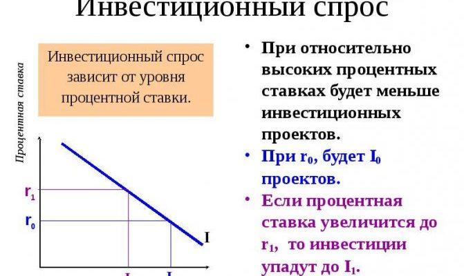 Кейнсианская и неоклассическая модели инвестиций — МегаЛекции