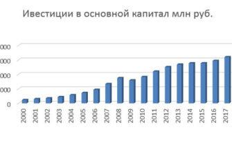 Инвестиции в основной капитал Росстат: объем, индекс, рост