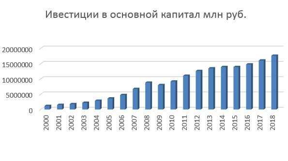 Инвестиции в основной капитал в Российской Федерации по видам основных фондов