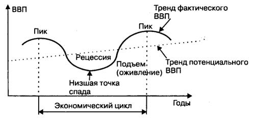 Экономический цикл и фазы экономического цикла - Бизнес журнал