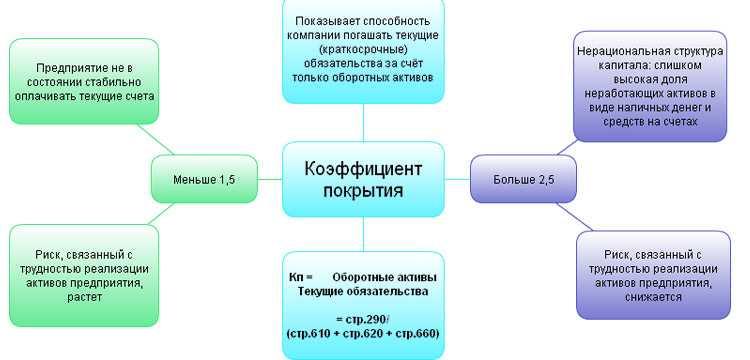 Коэффициент покрытия инвестиций: понятие и формула расчета