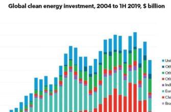 BNEF: Перспективы новой энергетики 2019 (New Energy Outlook 2019) | Возобновляемая энергия и ресурсы