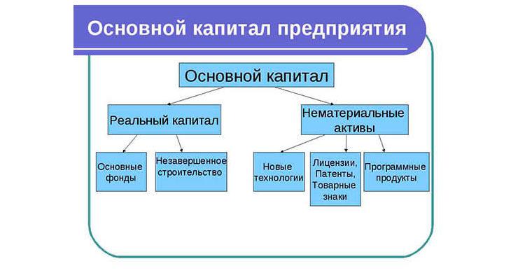 Инвестиции в основной капитал: виды и источники