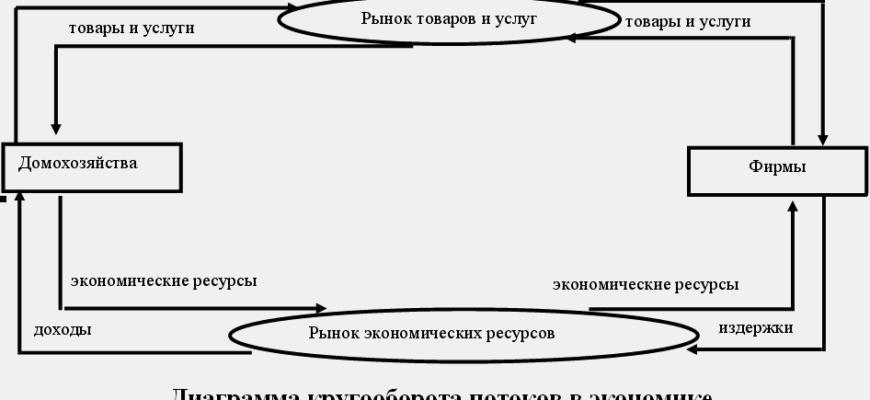 Тема 1. ОСНОВЫ МАКРОЭКОНОМИКИ / Макроэкономика: конспект лекций