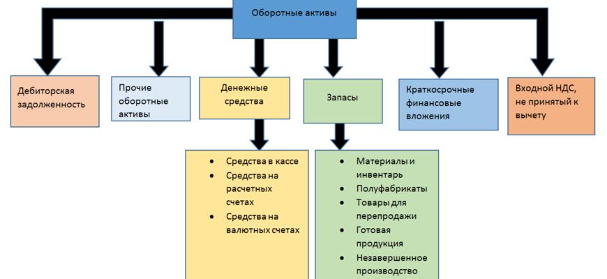 Анализ бухгалтерского баланса | Азбука трейдера